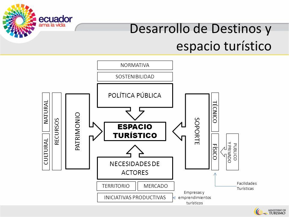 Desarrollo de Destinos y espacio turístico ESPACIO TURÍSTICO NECESIDADES DE ACTORES POLÍTICA PÚBLICA SOSTENIBILIDAD TERRITORIOMERCADO CULTURAL PATRIMO