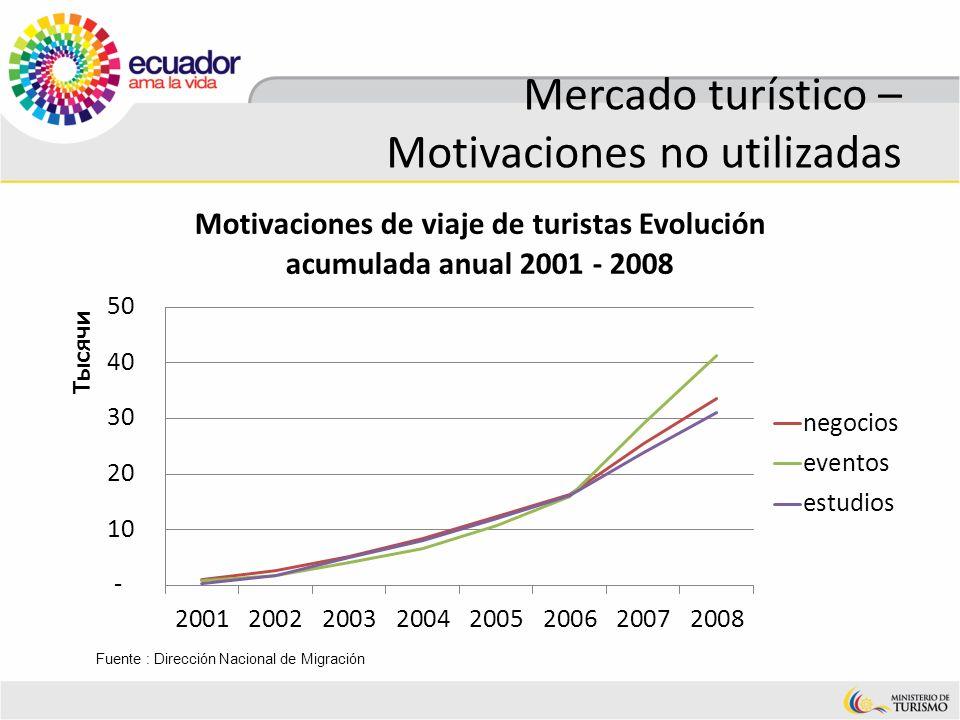 Mercado turístico – Motivaciones no utilizadas Fuente : Dirección Nacional de Migración