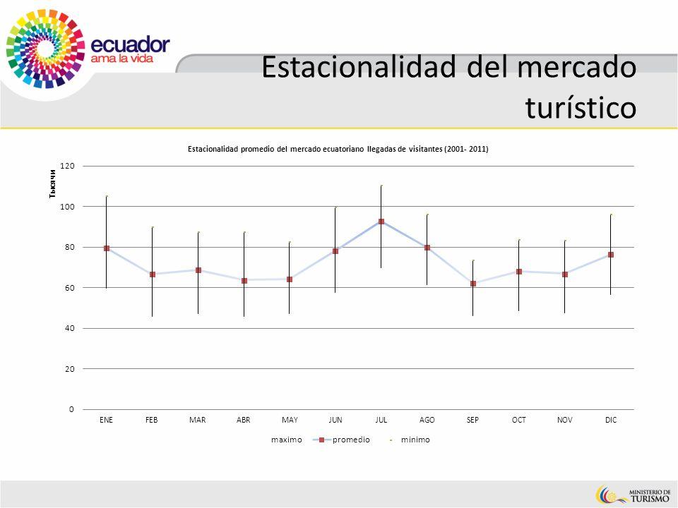 Estacionalidad del mercado turístico