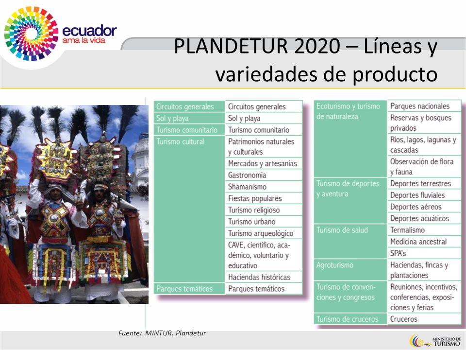 PLANDETUR 2020 – Líneas y variedades de producto Fuente: MINTUR. Plandetur
