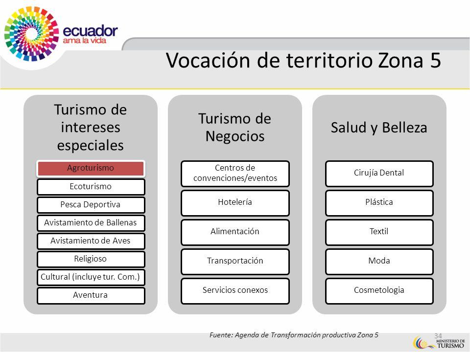 Vocación de territorio Zona 5 Turismo de intereses especiales AgroturismoEcoturismoPesca DeportivaAvistamiento de BallenasAvistamiento de AvesReligios