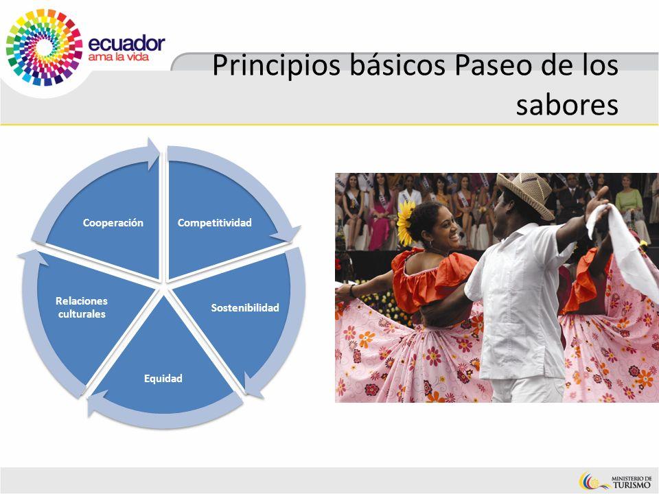 Principios básicos Paseo de los sabores Competitividad Sostenibilidad Equidad Relaciones culturales Cooperación