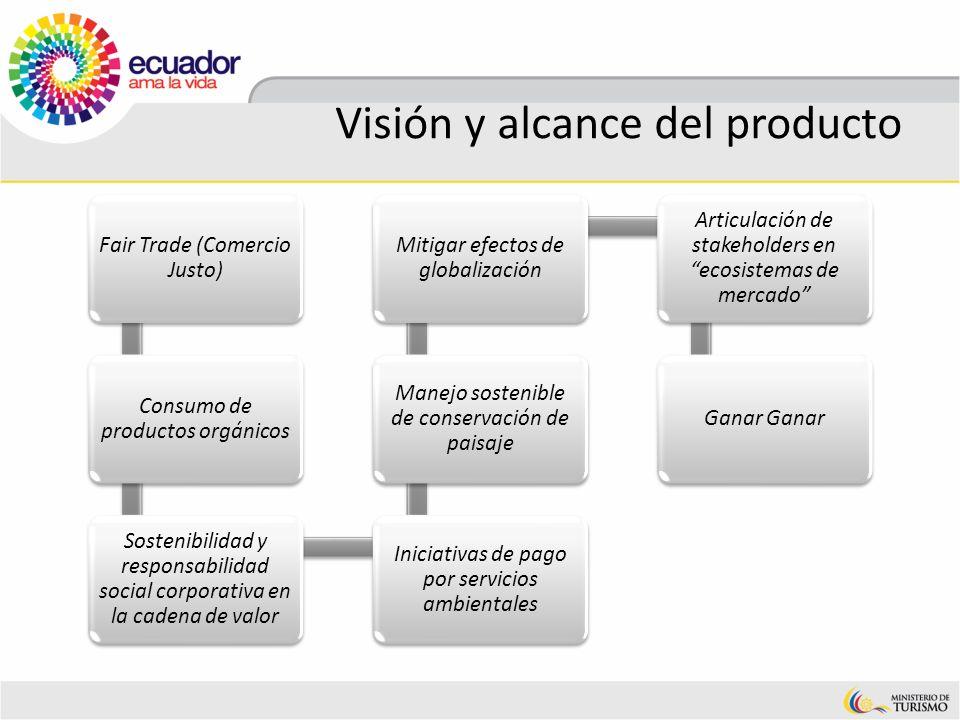 Visión y alcance del producto Fair Trade (Comercio Justo) Consumo de productos orgánicos Sostenibilidad y responsabilidad social corporativa en la cad