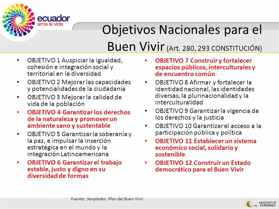 Objetivos Nacionales para el Buen Vivir (Art. 280, 293 CONSTITUCIÓN) OBJETIVO 1 Auspiciar la igualdad, cohesión e integración social y territorial en