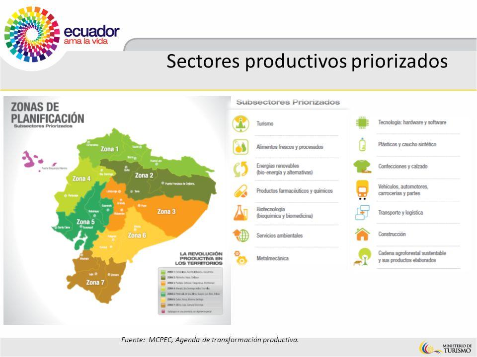 Sectores productivos priorizados Fuente: MCPEC, Agenda de transformación productiva.