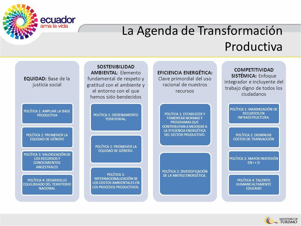 La Agenda de Transformación Productiva EQUIDAD: Base de la justicia social POLÍTICA 1: AMPLIAR LA BASE PRODUCTIVA POLÍTICA 2: PROMOVER LA EQUIDAD DE G