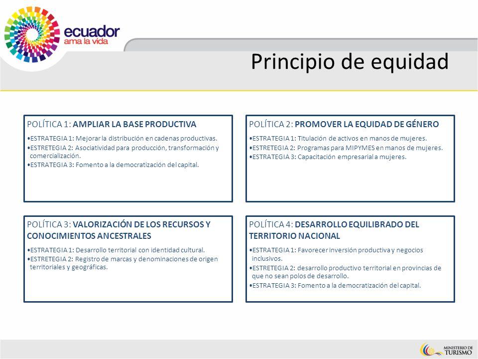 Principio de equidad POLÍTICA 1: AMPLIAR LA BASE PRODUCTIVA ESTRATEGIA 1: Mejorar la distribución en cadenas productivas. ESTRETEGIA 2: Asociatividad