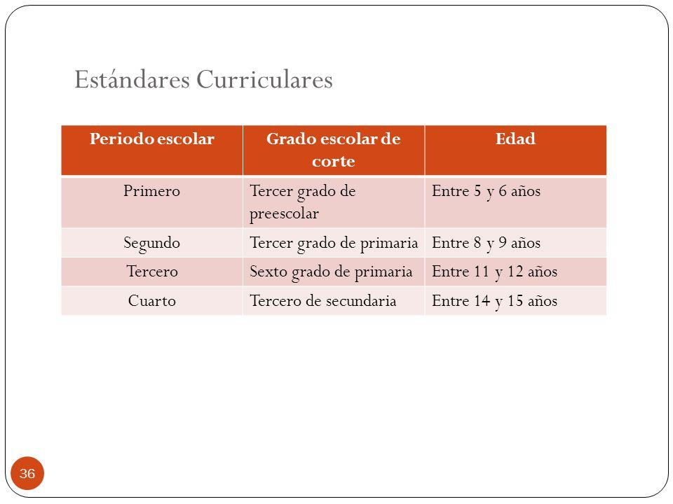 Estándares Curriculares Periodo escolarGrado escolar de corte Edad PrimeroTercer grado de preescolar Entre 5 y 6 años SegundoTercer grado de primariaE