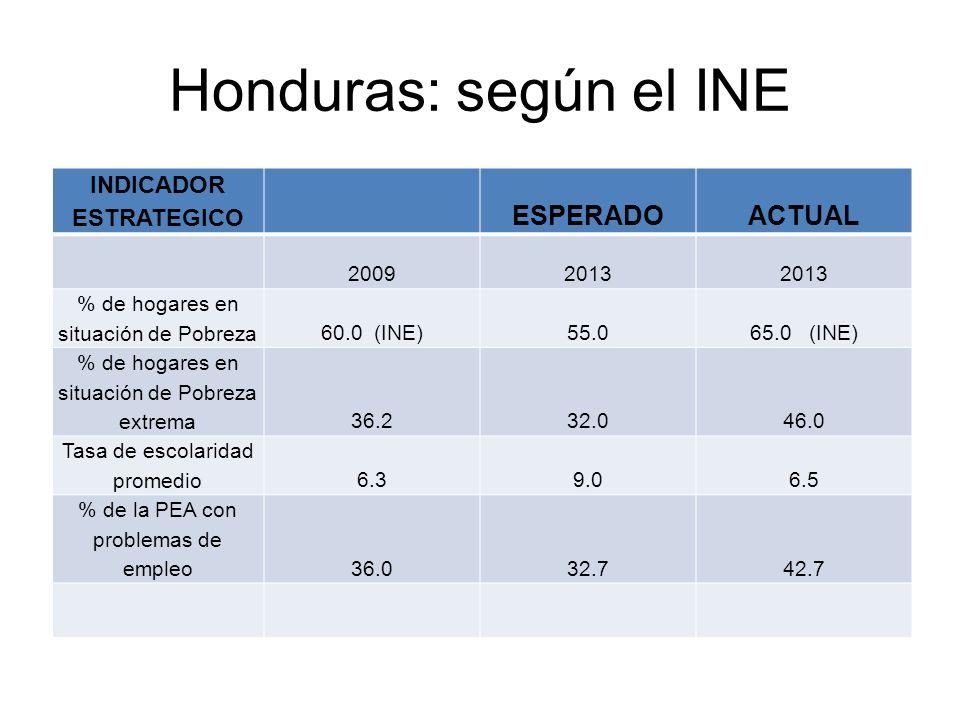 Honduras: según el INE INDICADOR ESTRATEGICO ESPERADOACTUAL 20092013 % de hogares en situación de Pobreza60.0 (INE)55.065.0 (INE) % de hogares en situ
