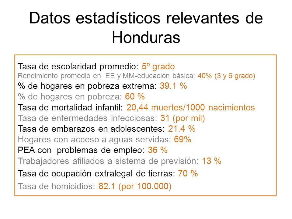 Datos estadísticos relevantes de Honduras Tasa de escolaridad promedio: 5º grado Rendimiento promedio en EE y MM-educación básica: 40% (3 y 6 grado) %