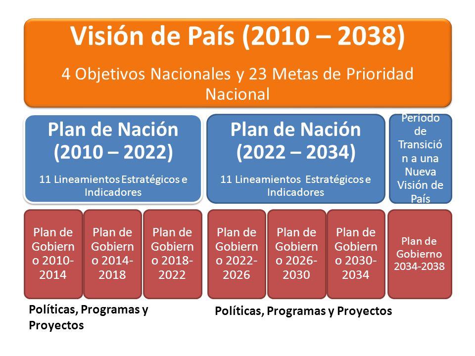 Visión de País (2010 – 2038) 4 Objetivos Nacionales y 23 Metas de Prioridad Nacional Visión de País (2010 – 2038) 4 Objetivos Nacionales y 23 Metas de
