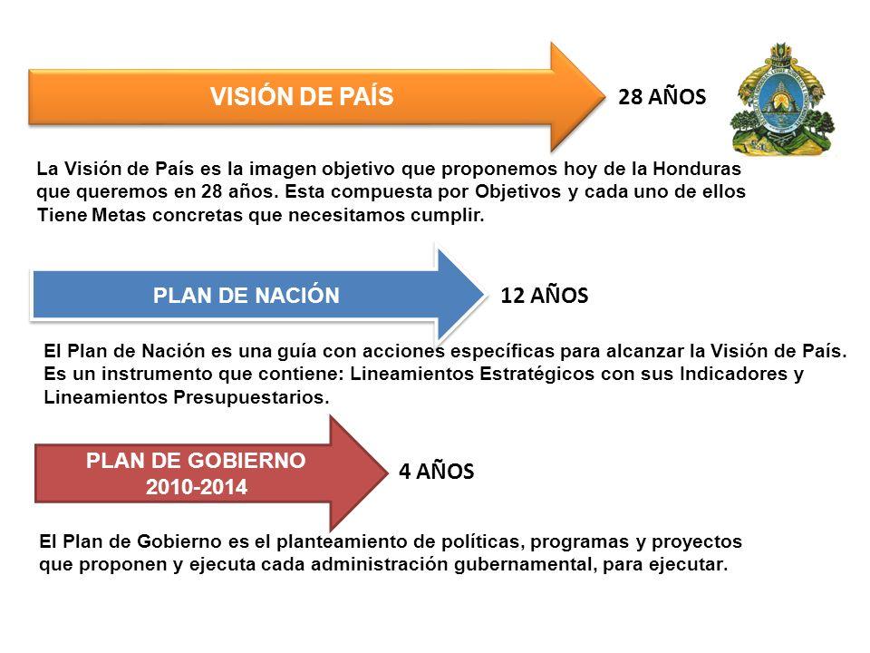 VISIÓN DE PAÍS PLAN DE NACIÓN PLAN DE GOBIERNO 2010-2014 28 AÑOS 12 AÑOS 4 AÑOS La Visión de País es la imagen objetivo que proponemos hoy de la Hondu