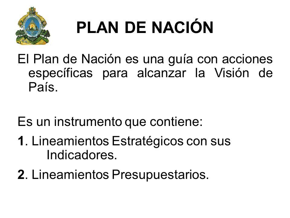PLAN DE NACIÓN El Plan de Nación es una guía con acciones específicas para alcanzar la Visión de País. Es un instrumento que contiene: 1. Lineamientos