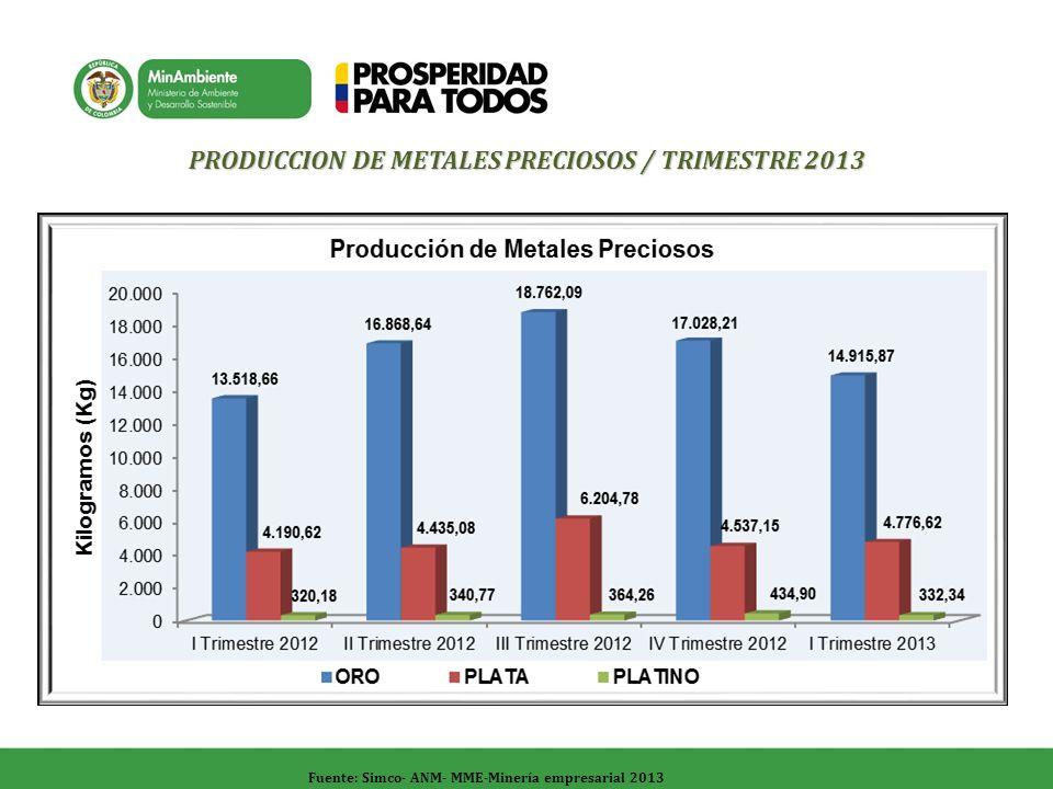 Fuente: Simco- ANM- MME-Minería empresarial 2013 PRODUCCION DE METALES PRECIOSOS / TRIMESTRE 2013