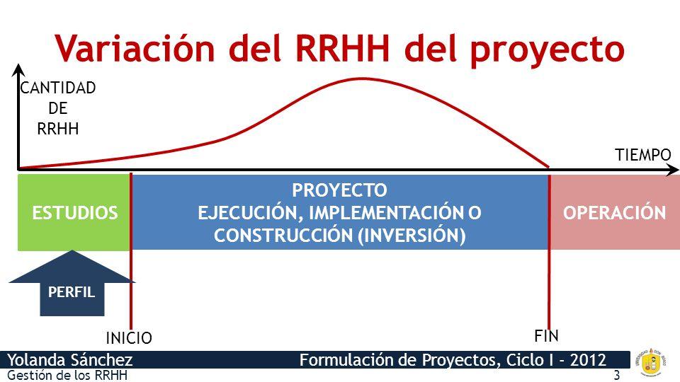 Yolanda Sánchez Formulación de Proyectos, Ciclo I - 2012 Gestión de los RRHH3 PROYECTO EJECUCIÓN, IMPLEMENTACIÓN O CONSTRUCCIÓN (INVERSIÓN) INICIO FIN