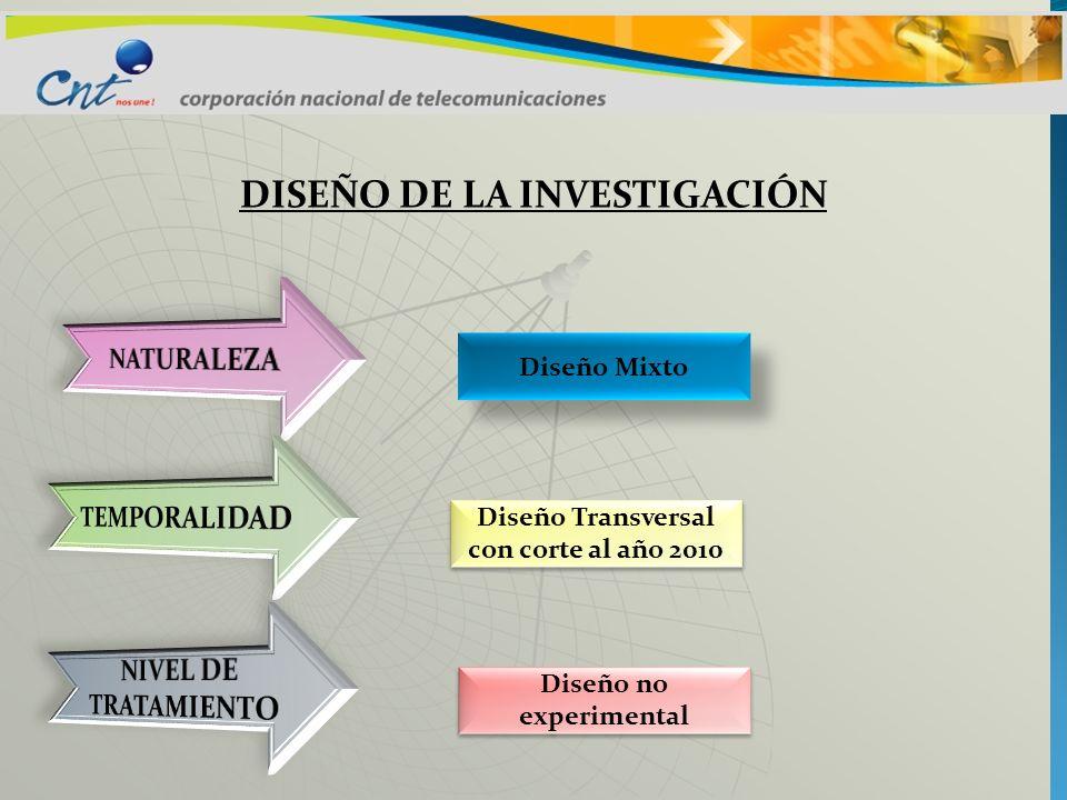 DISEÑO DE LA INVESTIGACIÓN Diseño Mixto Diseño Transversal con corte al año 2010 Diseño no experimental