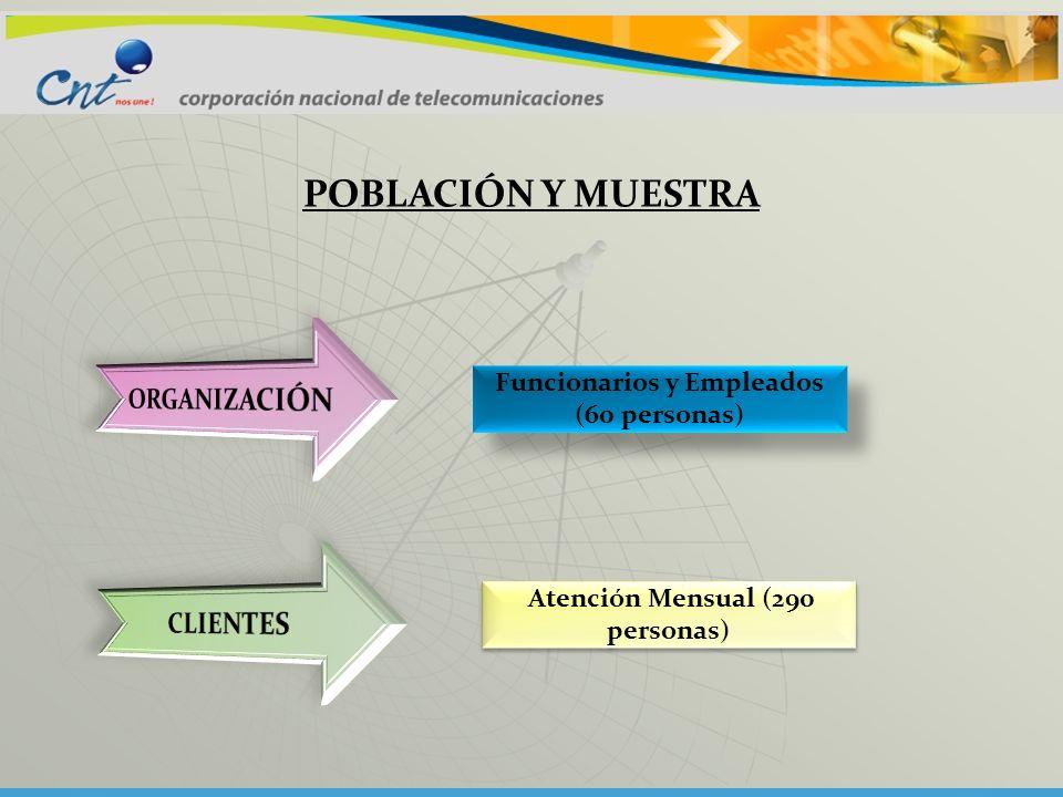 POBLACIÓN Y MUESTRA Funcionarios y Empleados (60 personas) Atención Mensual (290 personas)