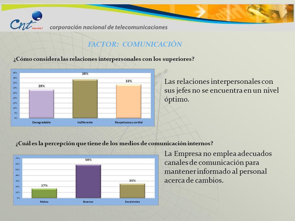 FACTOR: COMUNICACIÓN Las relaciones interpersonales con sus jefes no se encuentra en un nivel óptimo. La Empresa no emplea adecuados canales de comuni