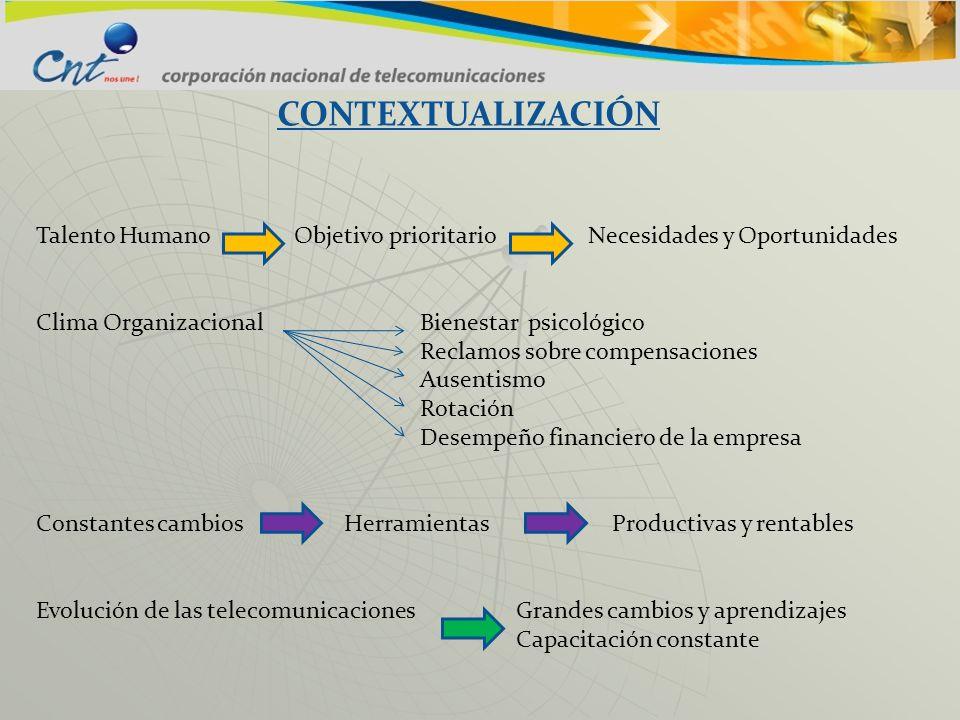 CONTEXTUALIZACIÓN Talento Humano Objetivo prioritario Necesidades y Oportunidades Clima OrganizacionalBienestar psicológico Reclamos sobre compensacio