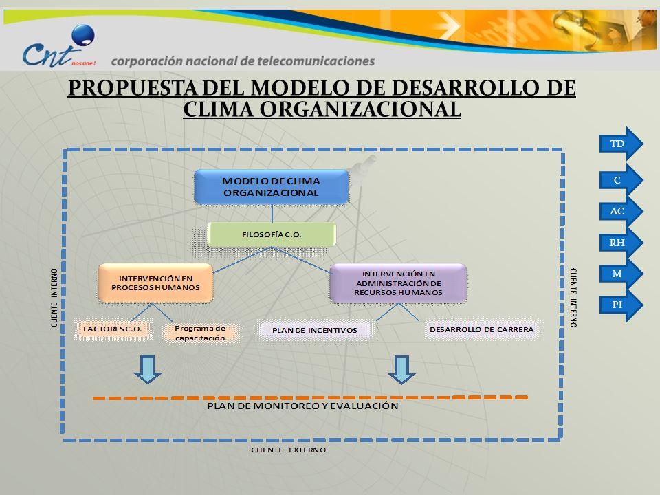 PROPUESTA DEL MODELO DE DESARROLLO DE CLIMA ORGANIZACIONAL TD C AC RH M PI