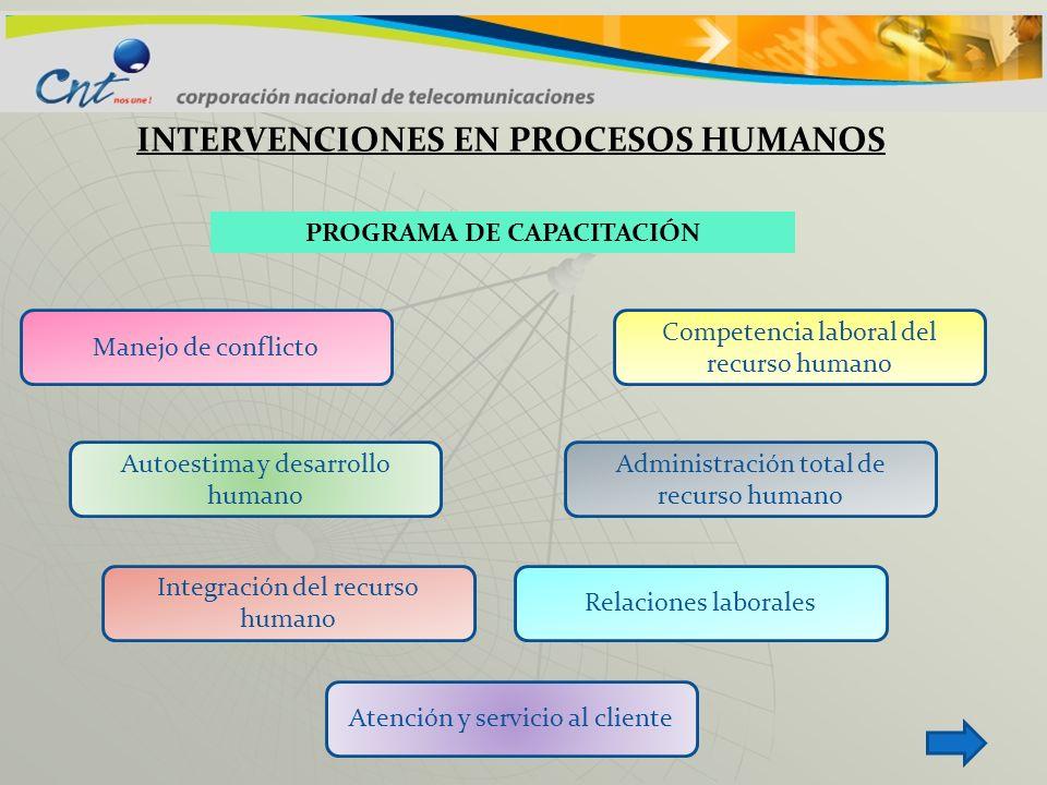 INTERVENCIONES EN PROCESOS HUMANOS PROGRAMA DE CAPACITACIÓN Manejo de conflicto Autoestima y desarrollo humano Integración del recurso humano Relacion
