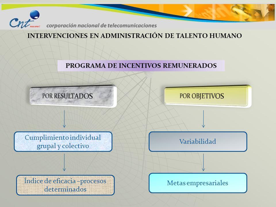 INTERVENCIONES EN ADMINISTRACIÓN DE TALENTO HUMANO PROGRAMA DE INCENTIVOS REMUNERADOS Cumplimiento individual grupal y colectivo Índice de eficacia –p