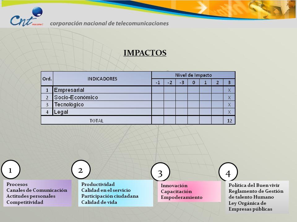 IMPACTOS Procesos Canales de Comunicación Actitudes personales Competitividad 12 43 Productividad Calidad en el servicio Participación ciudadana Calid