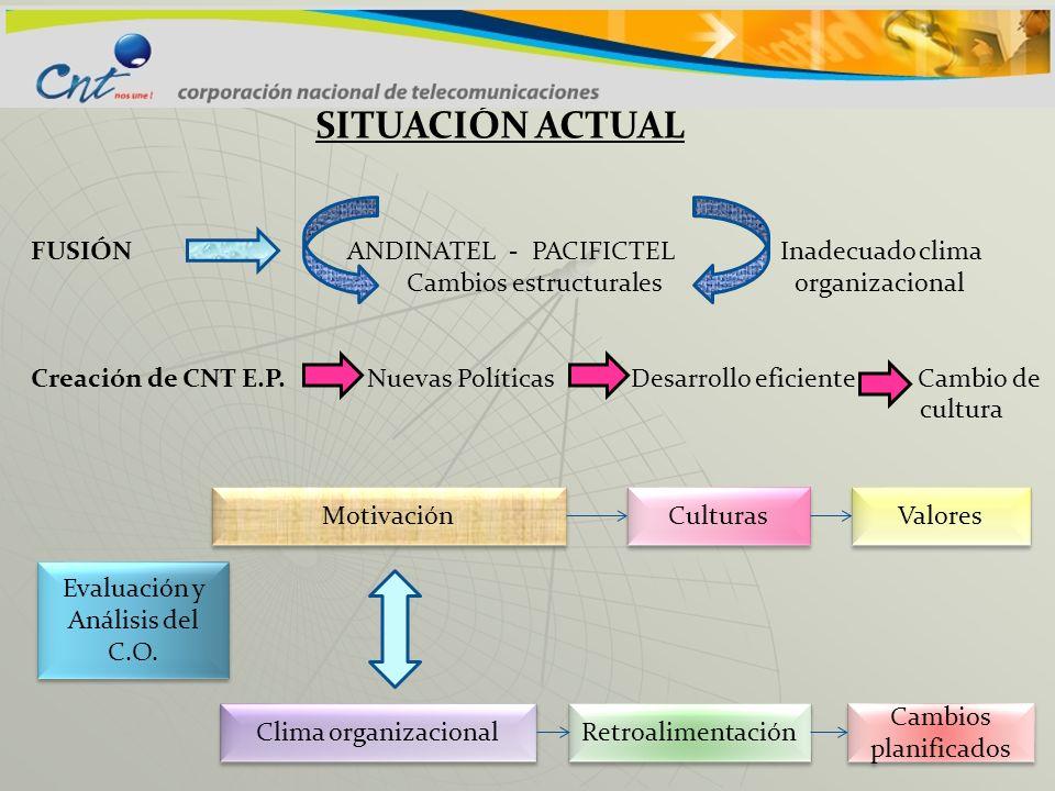 SITUACIÓN ACTUAL FUSIÓNANDINATEL - PACIFICTEL Inadecuado clima Cambios estructurales organizacional Creación de CNT E.P. Nuevas Políticas Desarrollo e