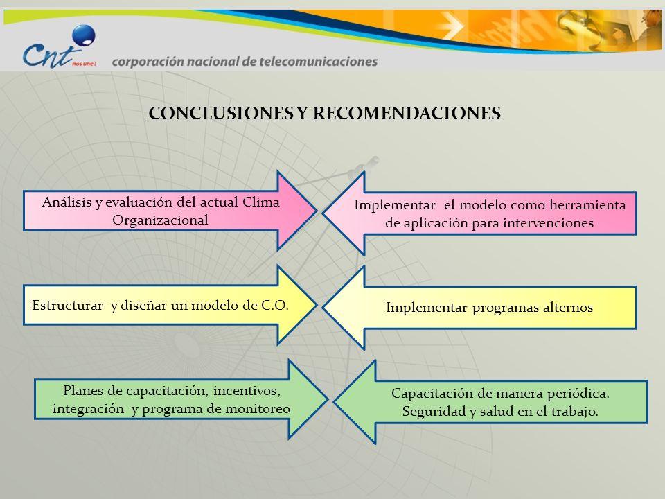 CONCLUSIONES Y RECOMENDACIONES Análisis y evaluación del actual Clima Organizacional Implementar el modelo como herramienta de aplicación para interve