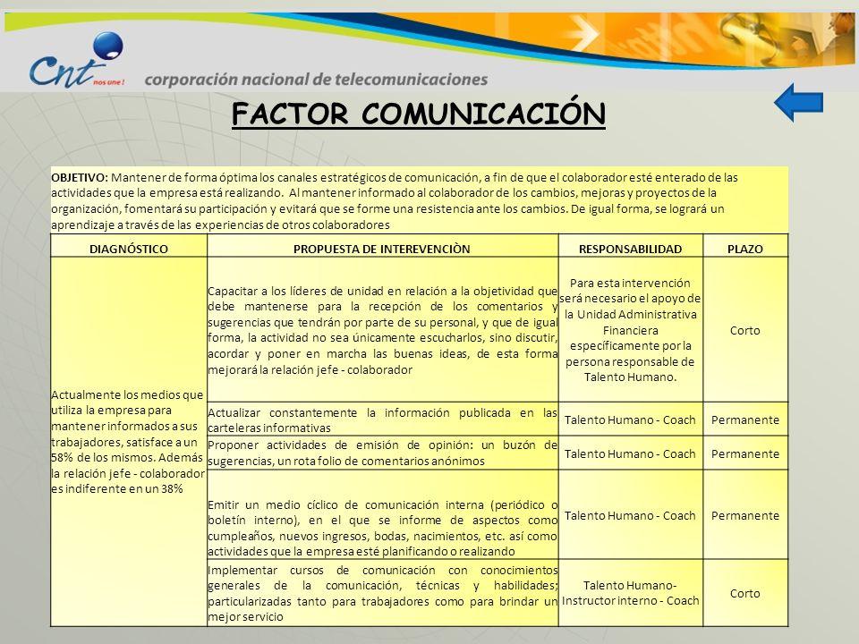 FACTOR COMUNICACIÓN OBJETIVO: Mantener de forma óptima los canales estratégicos de comunicación, a fin de que el colaborador esté enterado de las acti