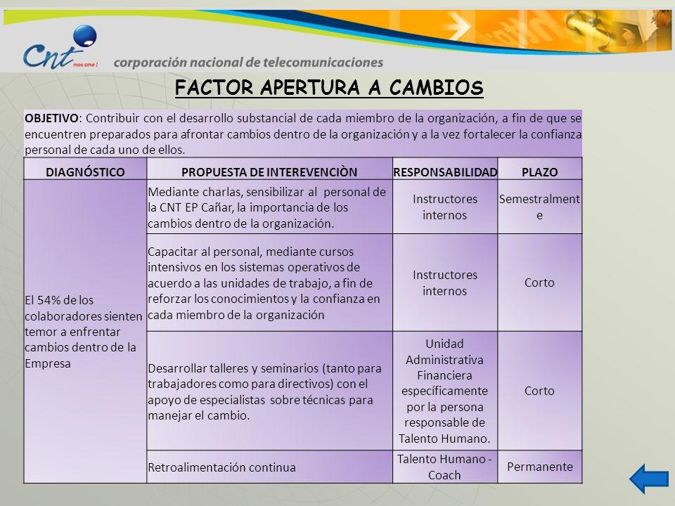 FACTOR APERTURA A CAMBIOS OBJETIVO: Contribuir con el desarrollo substancial de cada miembro de la organización, a fin de que se encuentren preparados