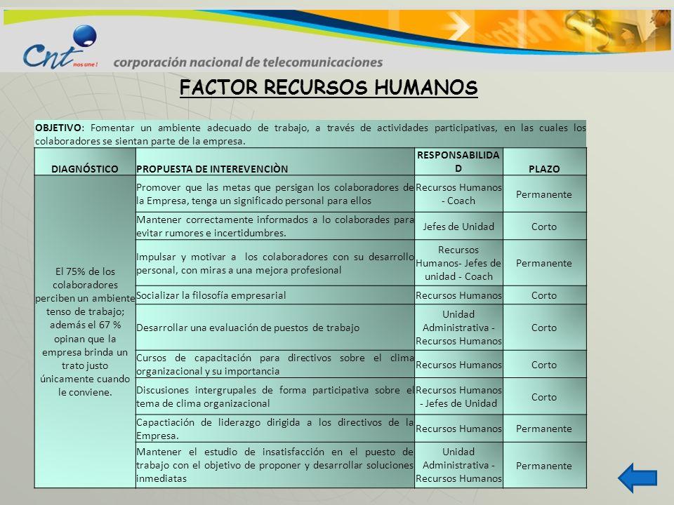 FACTOR RECURSOS HUMANOS OBJETIVO: Fomentar un ambiente adecuado de trabajo, a través de actividades participativas, en las cuales los colaboradores se