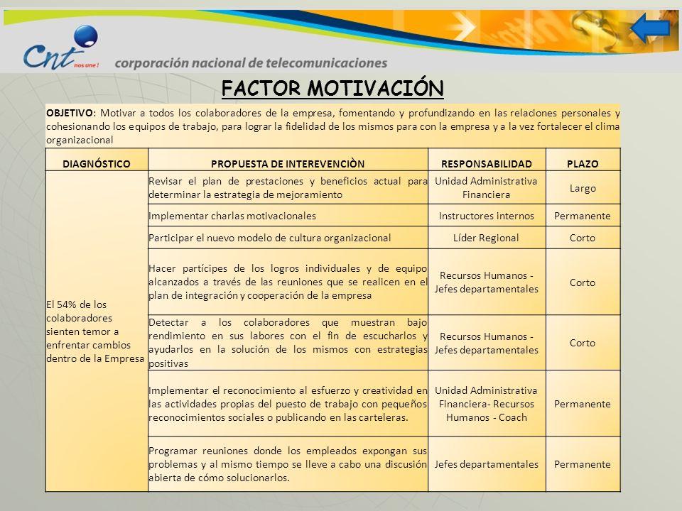 FACTOR MOTIVACIÓN OBJETIVO: Motivar a todos los colaboradores de la empresa, fomentando y profundizando en las relaciones personales y cohesionando lo