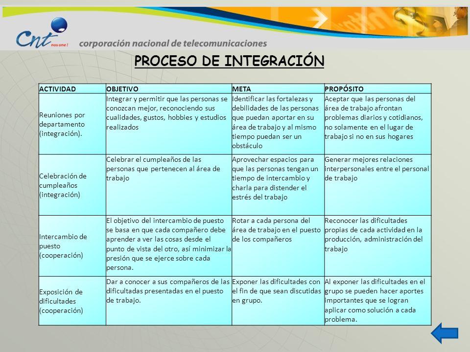PROCESO DE INTEGRACIÓN ACTIVIDADOBJETIVOMETAPROPÓSITO Reuniones por departamento (integración). Integrar y permitir que las personas se conozcan mejor