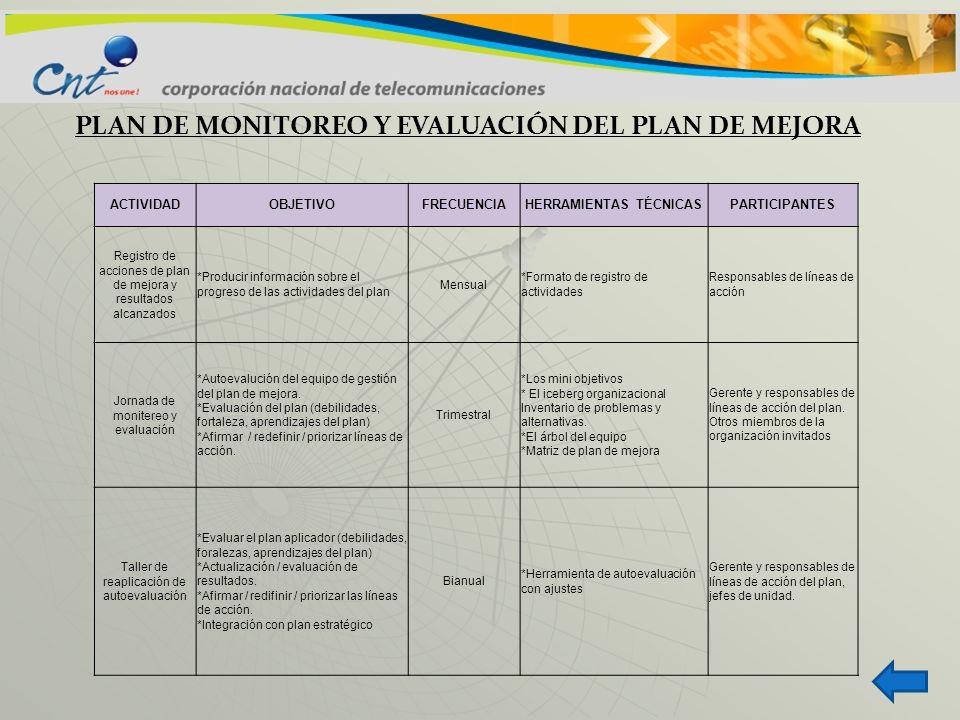 PLAN DE MONITOREO Y EVALUACIÓN DEL PLAN DE MEJORA ACTIVIDADOBJETIVOFRECUENCIAHERRAMIENTAS TÉCNICASPARTICIPANTES Registro de acciones de plan de mejora