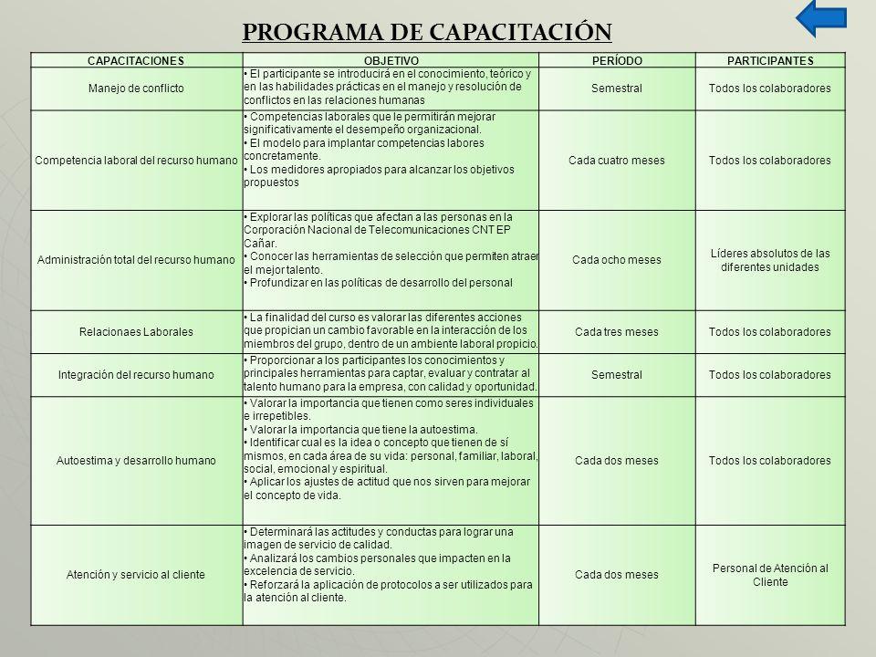 PROGRAMA DE CAPACITACIÓN CAPACITACIONESOBJETIVOPERÍODOPARTICIPANTES Manejo de conflicto El participante se introducirá en el conocimiento, teórico y e