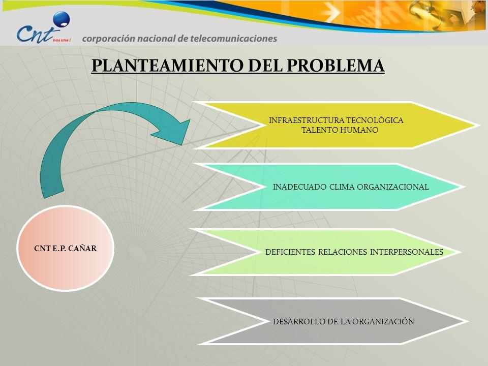 PLANTEAMIENTO DEL PROBLEMA CNT E.P. CAÑAR INFRAESTRUCTURA TECNOLÓGICA TALENTO HUMANO INADECUADO CLIMA ORGANIZACIONAL DEFICIENTES RELACIONES INTERPERSO
