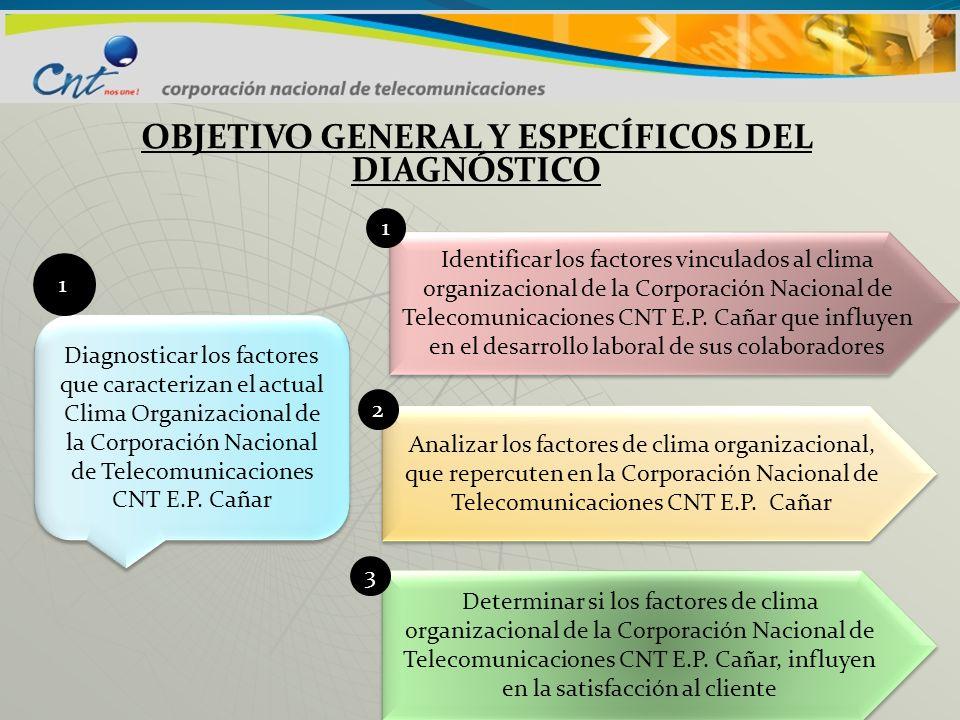 OBJETIVO GENERAL Y ESPECÍFICOS DEL DIAGNÓSTICO Diagnosticar los factores que caracterizan el actual Clima Organizacional de la Corporación Nacional de