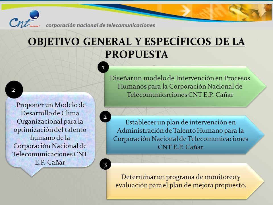 PREGUNTAS DE INVESTIGACIÓN 1)¿Los factores relativos al clima organizacional influirán en el desarrollo laboral de los colaboradores de la CNT EP Cañar.