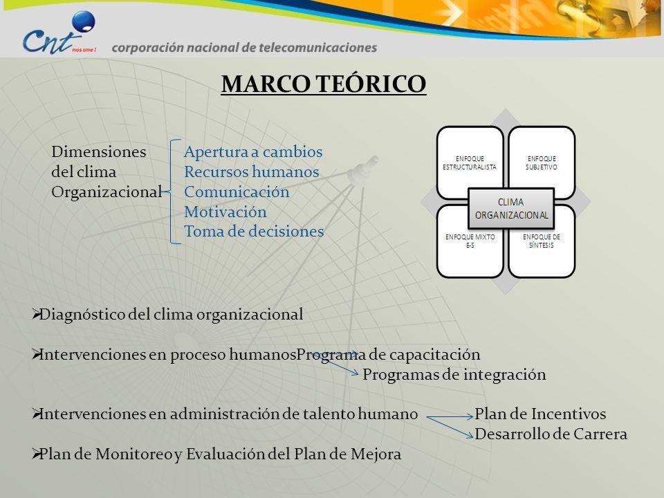 MARCO TEÓRICO Dimensiones Apertura a cambios del climaRecursos humanos OrganizacionalComunicación Motivación Toma de decisiones Diagnóstico del clima
