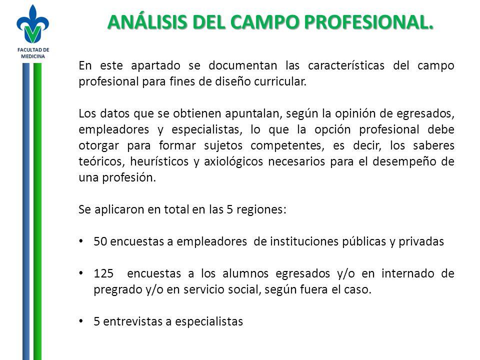 FACULTAD DE MEDICINA ANÁLISIS DEL CAMPO PROFESIONAL. En este apartado se documentan las características del campo profesional para fines de diseño cur