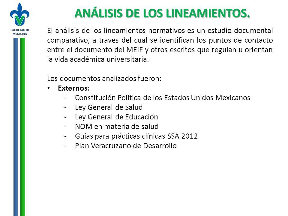 FACULTAD DE MEDICINA ANÁLISIS DE LOS LINEAMIENTOS. El análisis de los lineamientos normativos es un estudio documental comparativo, a través del cual