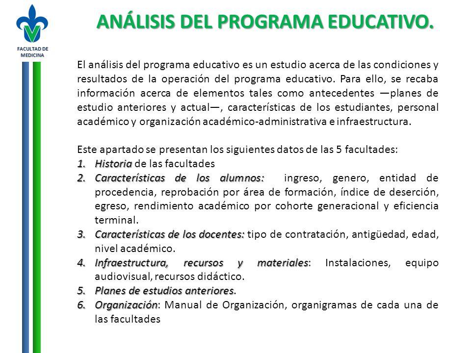 FACULTAD DE MEDICINA ANÁLISIS DEL PROGRAMA EDUCATIVO. El análisis del programa educativo es un estudio acerca de las condiciones y resultados de la op