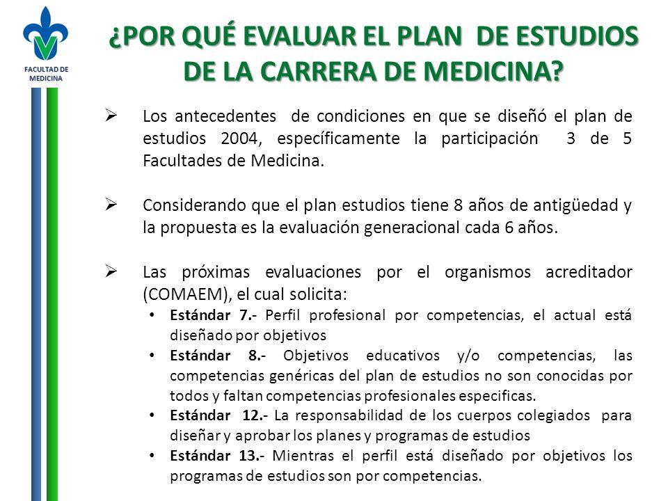 FACULTAD DE MEDICINA ¿QUIENES PARTICIPARON EN LA EVALUACIÓN DEL PLAN DE ESTUDIOS.