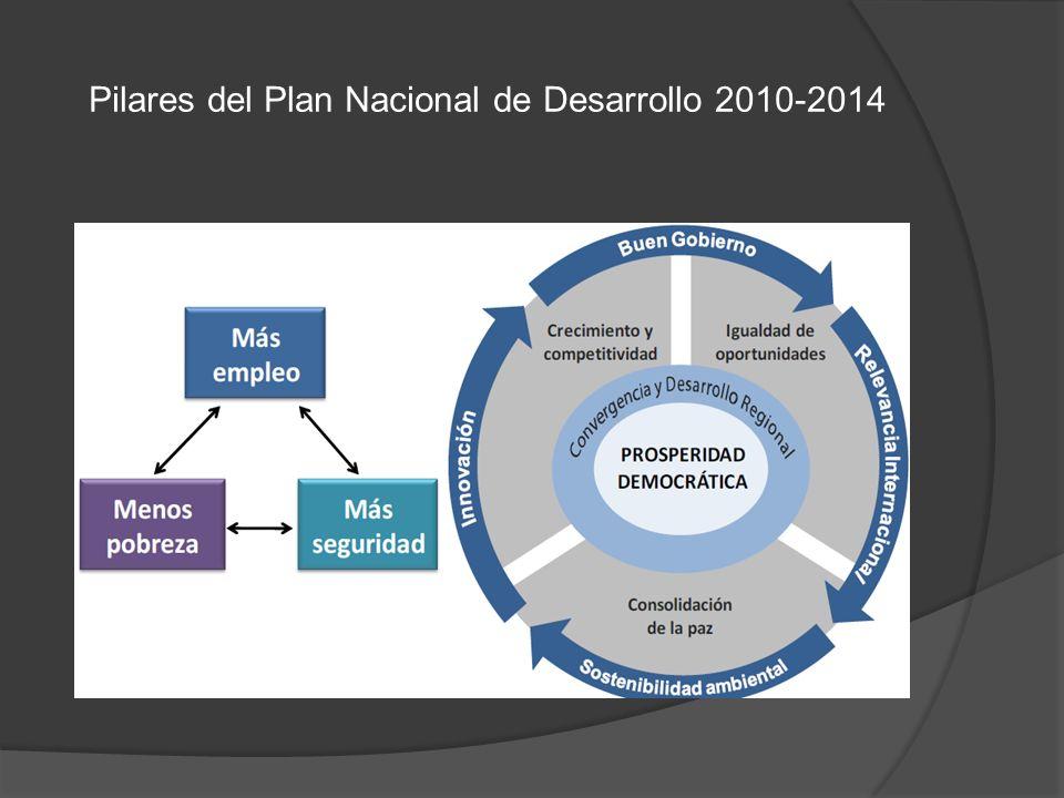 Pilares del Plan Nacional de Desarrollo 2010-2014