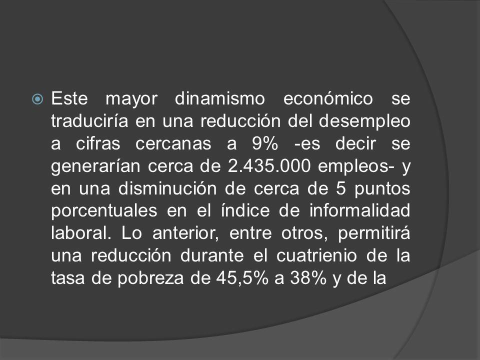 Este mayor dinamismo económico se traduciría en una reducción del desempleo a cifras cercanas a 9% -es decir se generarían cerca de 2.435.000 empleos-