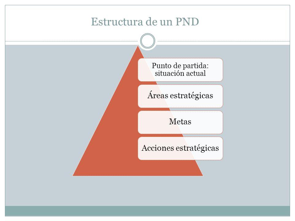 Punto de partida: situación actual Áreas estratégicasMetasAcciones estratégicas Estructura de un PND