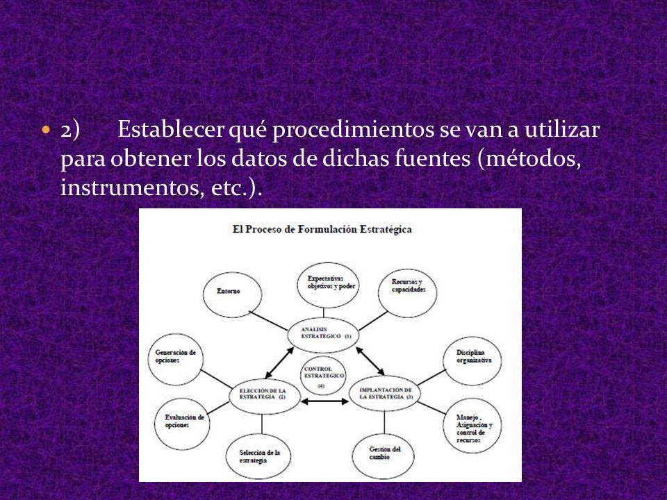 2) Establecer qué procedimientos se van a utilizar para obtener los datos de dichas fuentes (métodos, instrumentos, etc.).