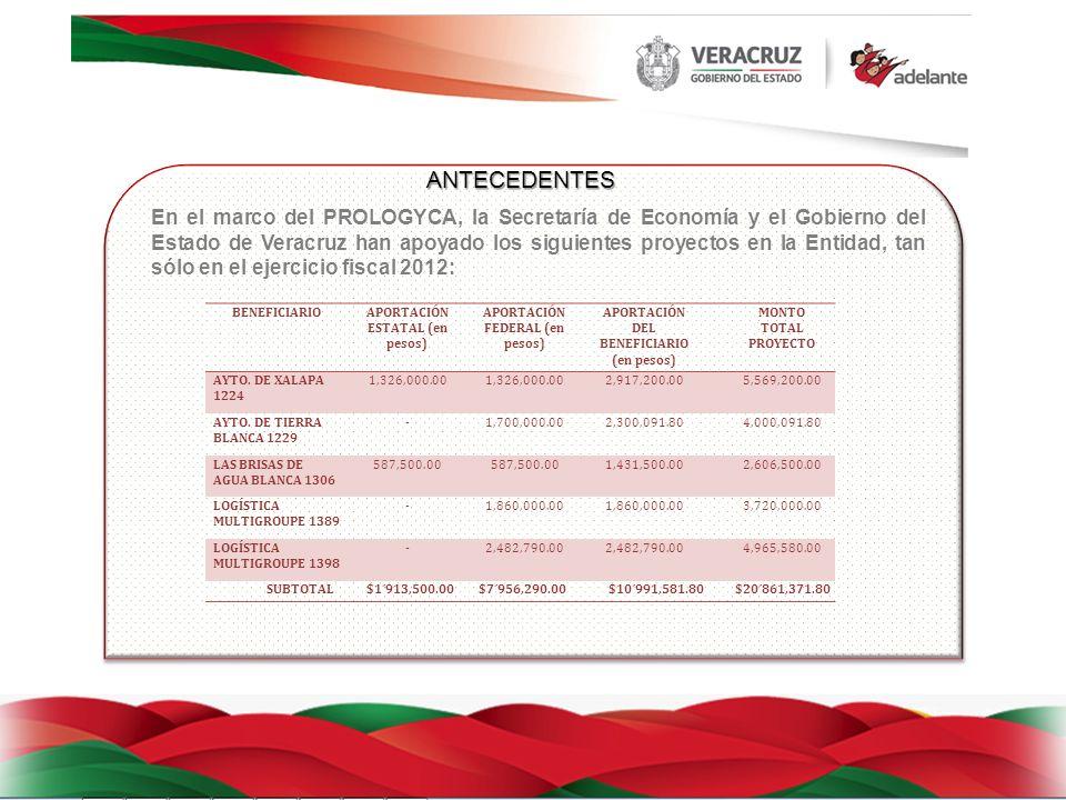 ANTECEDENTES En el marco del PROLOGYCA, la Secretaría de Economía y el Gobierno del Estado de Veracruz han apoyado los siguientes proyectos en la Entidad, tan sólo en el ejercicio fiscal 2012: BENEFICIARIOAPORTACIÓN ESTATAL (en pesos) APORTACIÓN FEDERAL (en pesos) APORTACIÓN DEL BENEFICIARIO (en pesos) MONTO TOTAL PROYECTO AYTO.