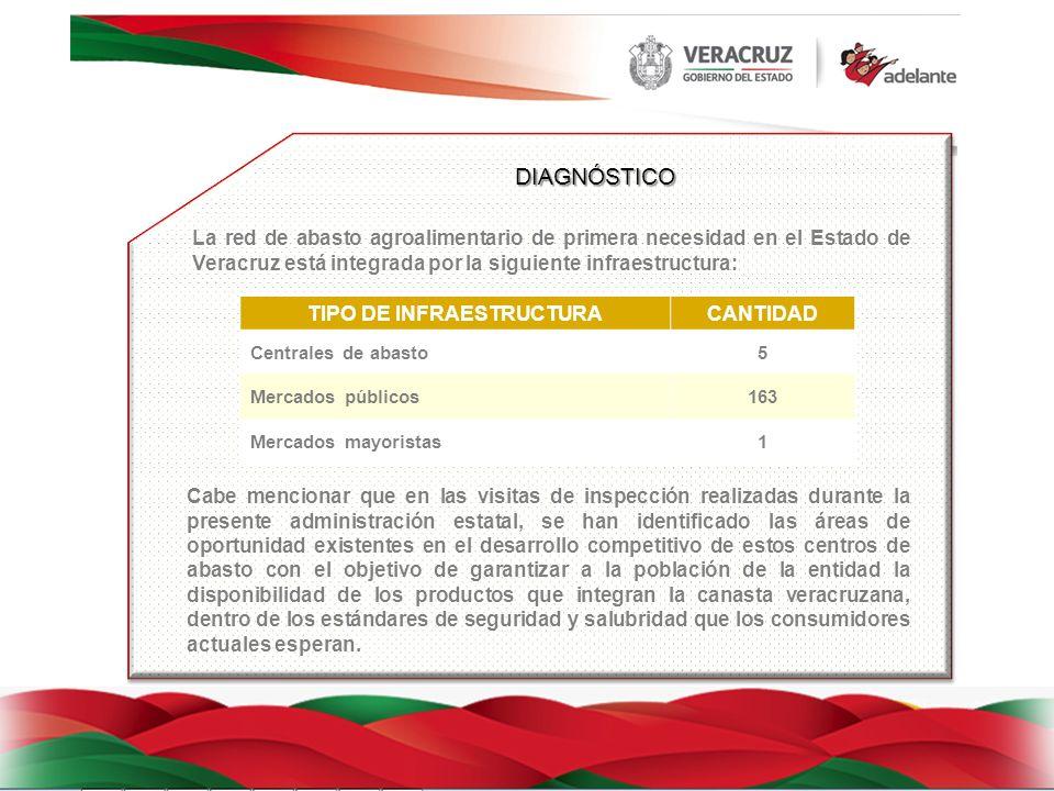 DIAGNÓSTICO La red de abasto agroalimentario de primera necesidad en el Estado de Veracruz está integrada por la siguiente infraestructura: TIPO DE INFRAESTRUCTURACANTIDAD Centrales de abasto5 Mercados públicos163 Mercados mayoristas1 Cabe mencionar que en las visitas de inspección realizadas durante la presente administración estatal, se han identificado las áreas de oportunidad existentes en el desarrollo competitivo de estos centros de abasto con el objetivo de garantizar a la población de la entidad la disponibilidad de los productos que integran la canasta veracruzana, dentro de los estándares de seguridad y salubridad que los consumidores actuales esperan.